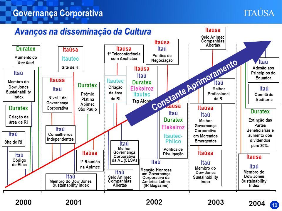 9 2004 20002003 Itaú Selo Animec Companhias Abertas Itaú Melhor Governança Corporativa da AL (CLSA) Itaú Menção Honrosa em Governança Corporativa da A