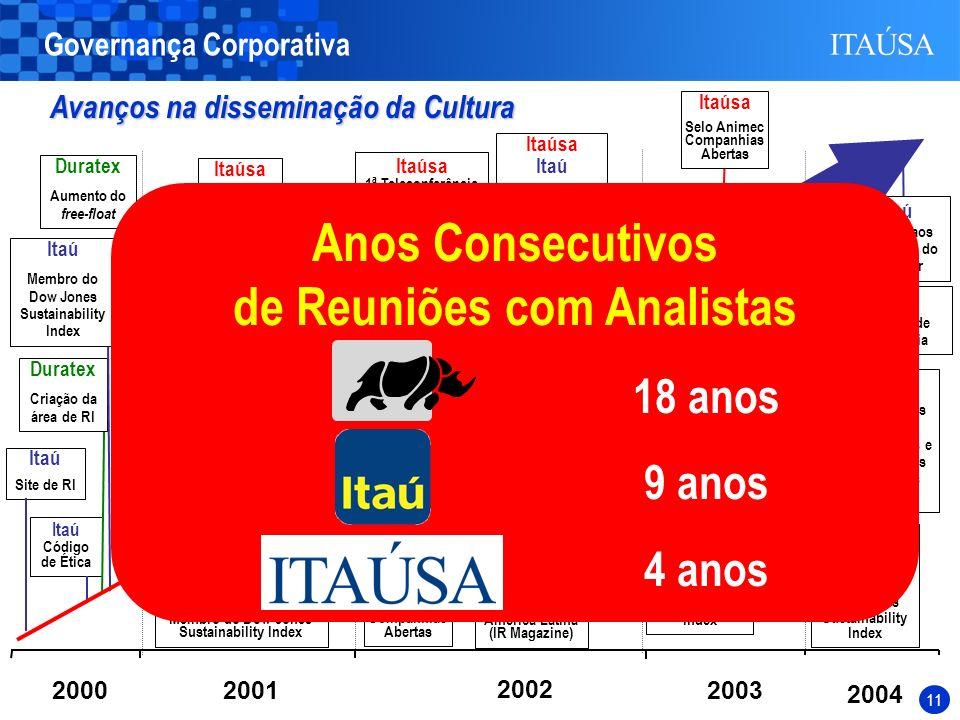10 Itaúsa Itaú Política de Negociação Itaúsa Itaú Duratex Elekeiroz Itautec Tag Along Itautec Criação da área de RI Itaúsa 1ª Teleconferência com Anal