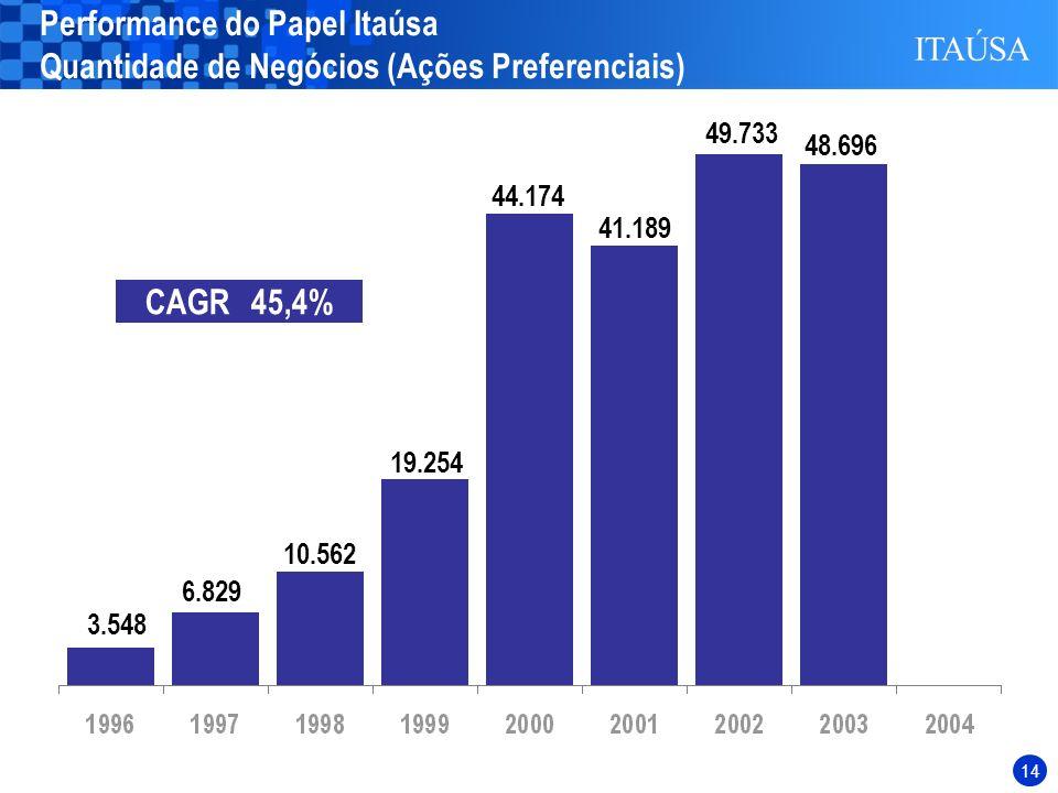 13 R$ Milhões (1) Juros sobre o Capital Próprio Líquidos de IRRF. CAGR Anual 31,5% CAGR Anual 34,4% Fluxo de Dividendos / JCP(1) (*) até 30 de setembr