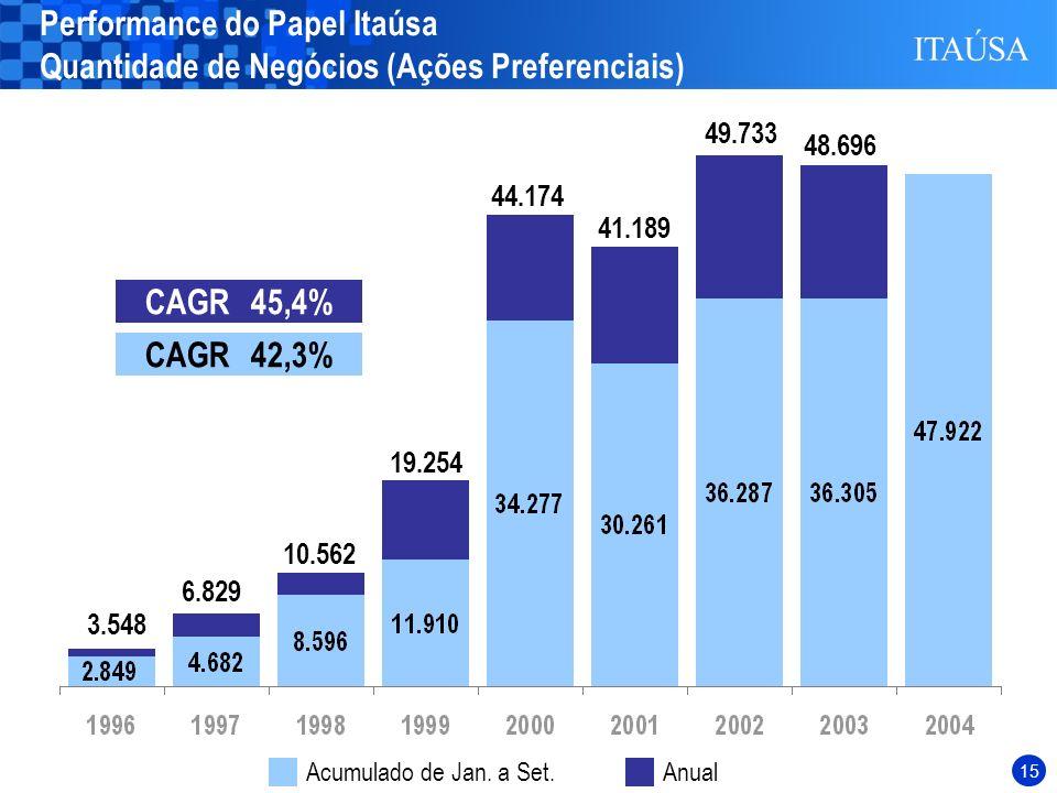 14 Performance do Papel Itaúsa Quantidade de Negócios (Ações Preferenciais) CAGR45,4% 3.548 6.829 10.562 19.254 44.174 41.189 49.733 48.696