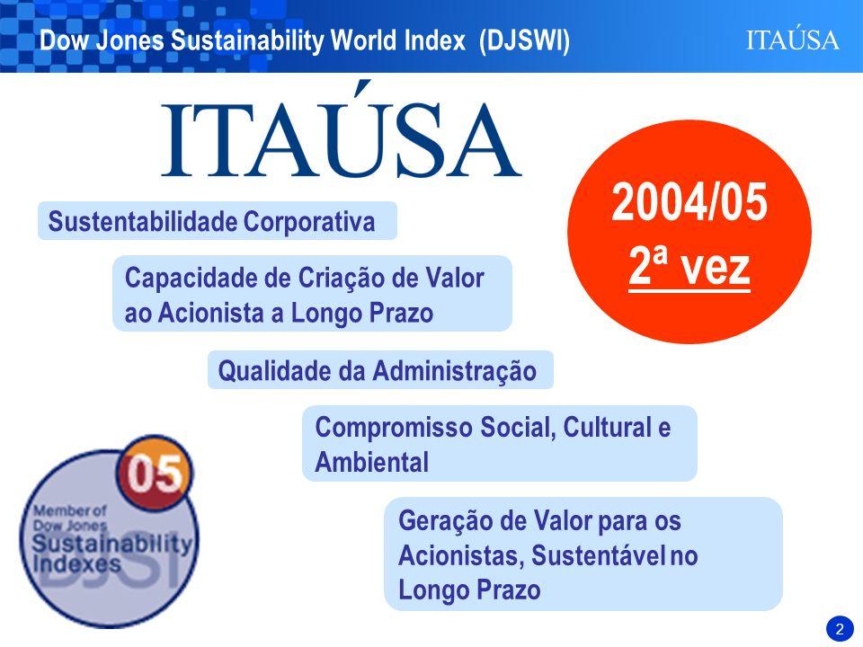 2 Sustentabilidade Corporativa Capacidade de Criação de Valor ao Acionista a Longo Prazo Compromisso Social, Cultural e Ambiental Qualidade da Administração Dow Jones Sustainability World Index (DJSWI) 2004/05 2ª vez Geração de Valor para os Acionistas, Sustentável no Longo Prazo