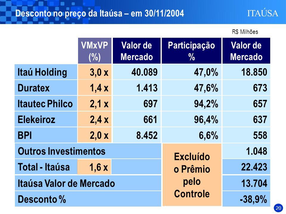 19 Oportunidade de aquisição : As cotações das ações nas Bolsas de Valores não refletem adequadamente seu valor patrimonial. Conselho de Administração
