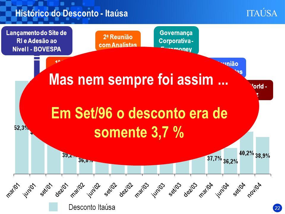 21 Desconto Itaúsa 1º Reunião com Analistas Lançamento do Site de RI e Adesão ao Nível I - BOVESPA 1º Conference Call Itaúsa 2 a Reunião com Analistas