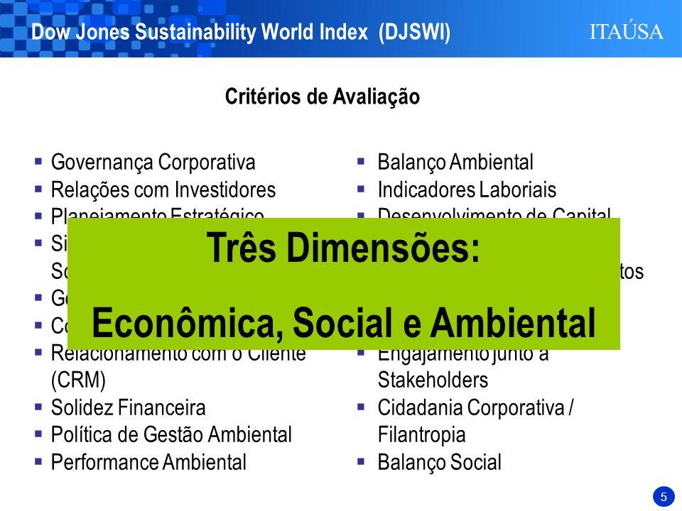 5 Critérios de Avaliação Governança Corporativa Relações com Investidores Planejamento Estratégico Sistemas de Mensuração / Scorecard Gerenciamento de Riscos e Crises Códigos de Ética / Conduta Relacionamento com o Cliente (CRM) Solidez Financeira Política de Gestão Ambiental Performance Ambiental Balanço Ambiental Indicadores Laboriais Desenvolvimento de Capital Intelectual Atração e Retenção de Talentos Educação Corporativa Padrões para Fornecedores Engajamento junto a Stakeholders Cidadania Corporativa / Filantropia Balanço Social Três Dimensões: Econômica, Social e Ambiental Dow Jones Sustainability World Index (DJSWI)
