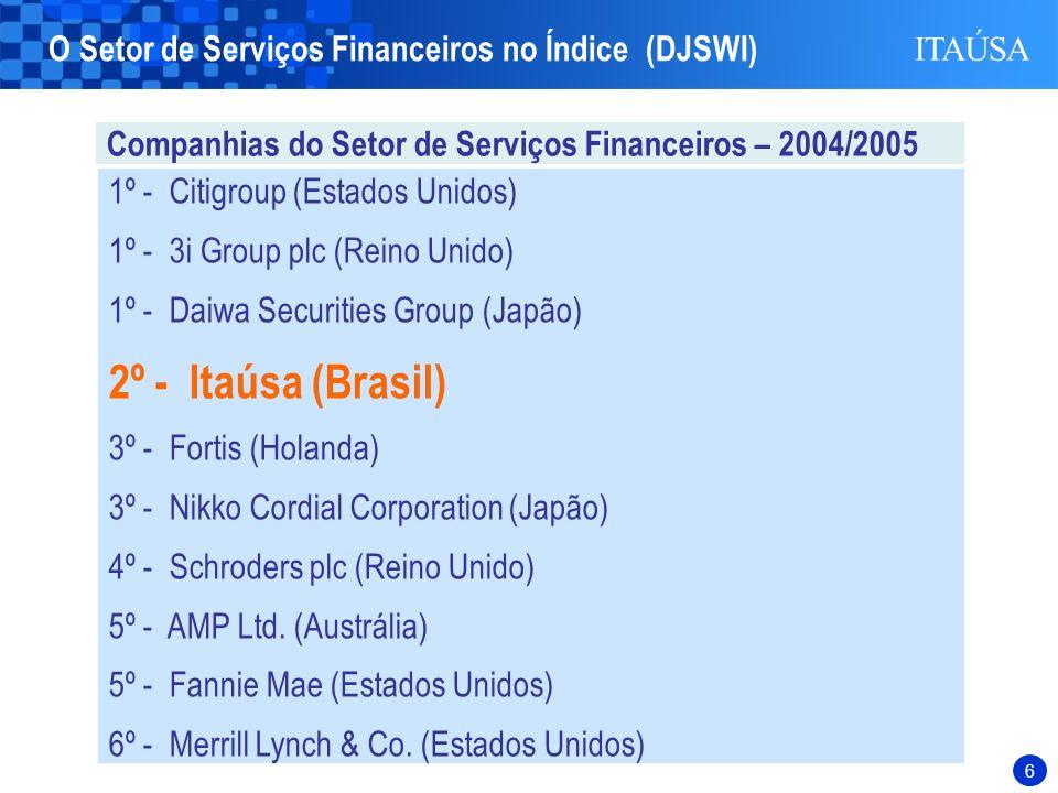 6 1º - Citigroup (Estados Unidos) 1º - 3i Group plc (Reino Unido) 1º - Daiwa Securities Group (Japão) 2º - Itaúsa (Brasil) 3º - Fortis (Holanda) 3º - Nikko Cordial Corporation (Japão) 4º - Schroders plc (Reino Unido) 5º - AMP Ltd.