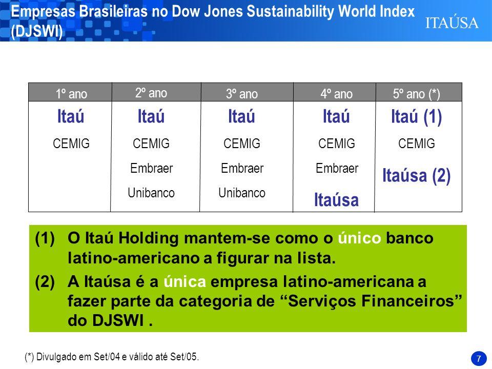 7 Itaú CEMIG Itaú CEMIG Embraer Unibanco Itaú CEMIG Embraer Unibanco Itaú CEMIG Embraer Itaúsa 1º ano 2º ano 3º ano 4º ano Itaú (1) CEMIG Itaúsa (2) 5º ano (*) Empresas Brasileiras no Dow Jones Sustainability World Index (DJSWI) (1)O Itaú Holding mantem-se como o único banco latino-americano a figurar na lista.