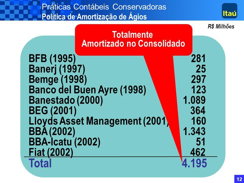 11 Não inclui R$ 913 milhões de PDD Excedente em Set/03 R$ Milhões Práticas Contábeis Conservadoras Resultado Não Realizado