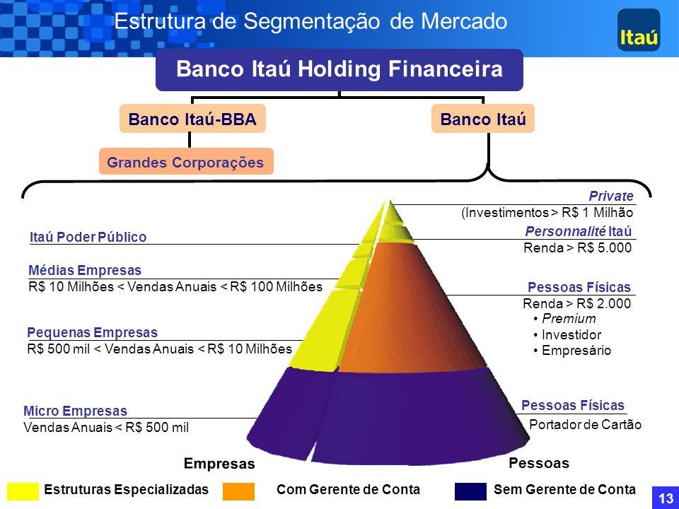 12 BFB (1995) 281 Banerj (1997) 25 Bemge (1998)297 Banco del Buen Ayre (1998) 123 Banestado (2000) 1.089 BEG (2001) 364 Lloyds Asset Management (2001)