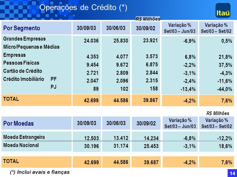 13 Estrutura de Segmentação de Mercado Itaú Poder Público Micro Empresas Vendas Anuais < R$ 500 mil Private (Investimentos > R$ 1 Milhão Personnalité
