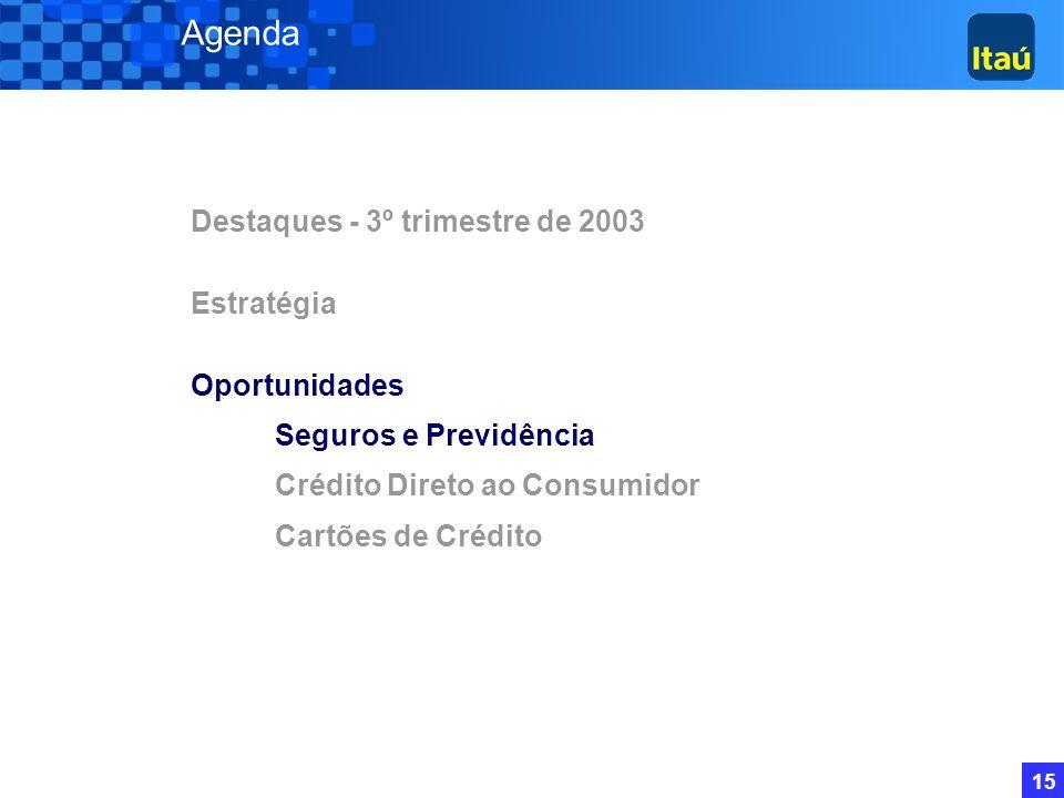 14 Operações de Crédito (*) Por Moedas Moeda Estrangeira Moeda Nacional TOTAL 30/09/03 12.503 30.196 42.699 (*) Inclui avais e fianças 30/06/03 13.412
