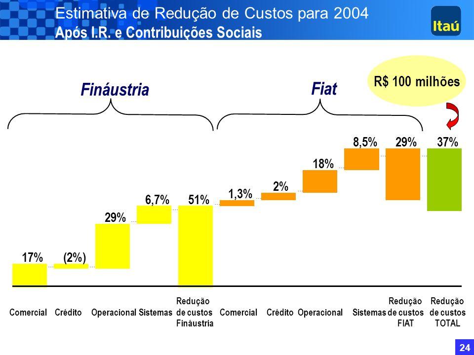 23 Banco Fiat 281 mil Finaústria 229 mil (*) 3º Trimestre de 2003 Carteira de Clientes com Financiamento de Veículos ITAÚ 366 mil TOTAL 876 mil 27,6 m