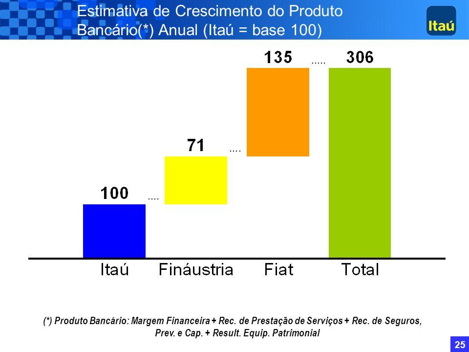 24 R$ 100 milhões 8,5%29%37%... 18%... 29%... 17%(2%)... 51%6,7% 1,3% 2% ComercialCréditoOperacionalSistemas Redução de custos Fináustria ComercialCré