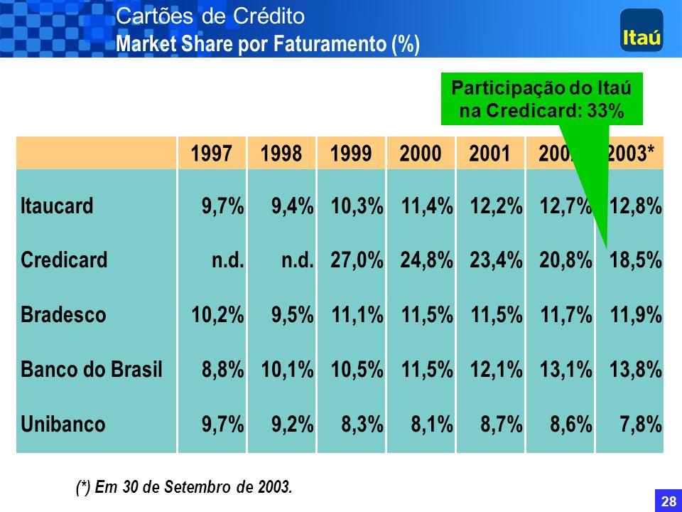 27 CAGR = 21,1% Em milhares (*) Em 30 de Setembro de 2003. Cartões de Crédito Evolução da Quantidade 39% das contas com financiamento