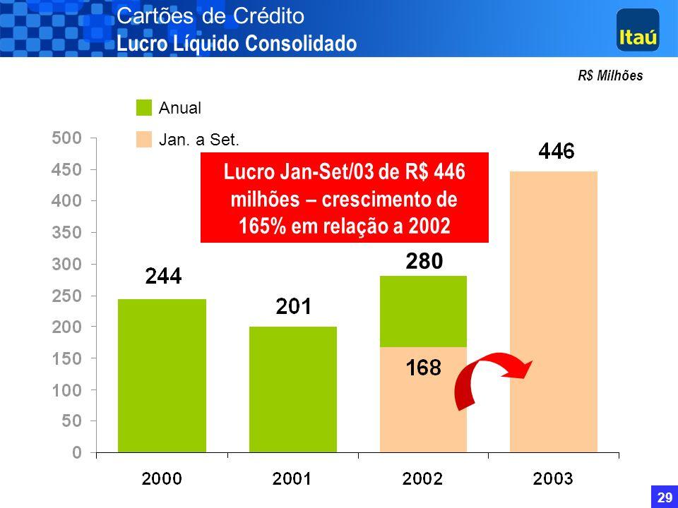 28 Cartões de Crédito Market Share por Faturamento (%) Itaucard Credicard Bradesco Banco do Brasil Unibanco 1997 9,7% n.d. 10,2% 8,8% 9,7% 1998 9,4% n