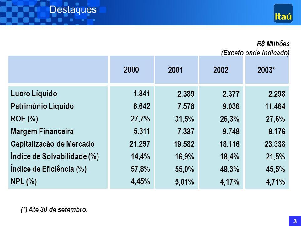 3 Destaques R$ Milhões (Exceto onde indicado) 2000 1.841 6.642 27,7% 5.311 21.297 14,4% 57,8% 4,45% Lucro Líquido Patrimônio Líquido ROE (%) Margem Financeira Capitalização de Mercado Índice de Solvabilidade (%) Índice de Eficiência (%) NPL (%) 2001 2.389 7.578 31,5% 7.337 19.582 16,9% 55,0% 5,01% 2002 2.377 9.036 26,3% 9.748 18.116 18,4% 49,3% 4,17% 2003* 2.298 11.464 27,6% 8.176 23.338 21,5% 45,5% 4,71% (*) Até 30 de setembro.
