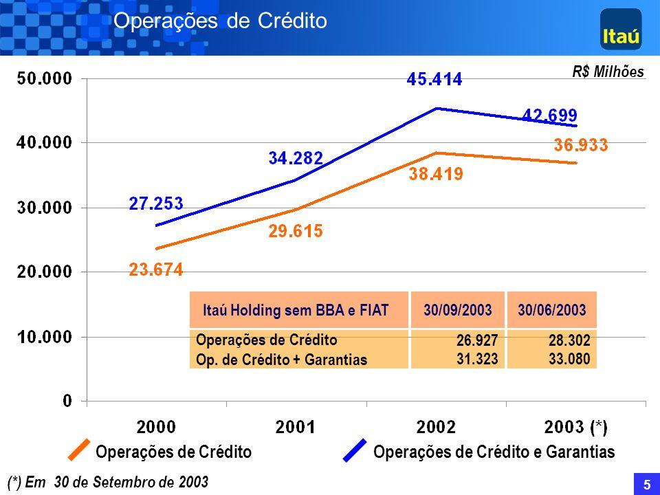 5 Operações de Crédito Operações de Crédito e Garantias R$ Milhões (*) Em 30 de Setembro de 2003 26.927 31.323 30/09/2003Itaú Holding sem BBA e FIAT Operações de Crédito Op.