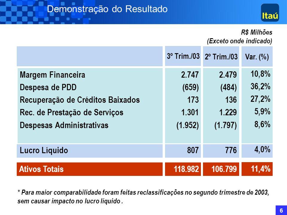16 Seguros, Capitalização e Previdência Resultados (*) Variação3ºTrim./03 R$ Milhões 2ºTrim./03 15 (26) (16) 3 (20) 84 (20) 21 Prêmios Ganhos Resultado de Prev.