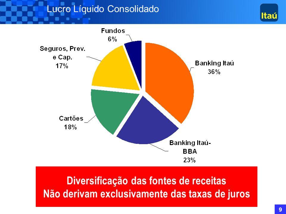 9 Lucro Líquido Consolidado Diversificação das fontes de receitas Não derivam exclusivamente das taxas de juros