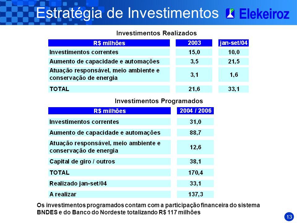 12 Estratégia de Investimentos Modernização, racionalização e posterior automação de suas plantas industriais Racionalização e redução do consumo de e