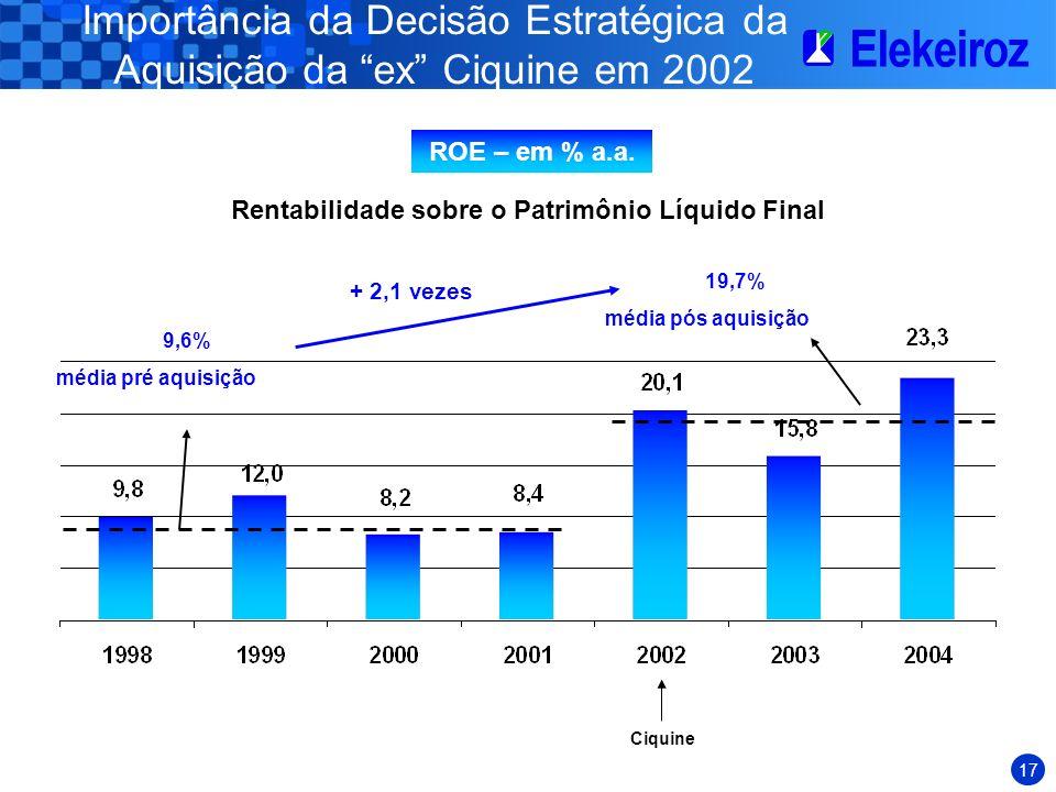16 Política de Dividendos Notas: 1.1998 a 2001 = Elekeiroz; 2002 = Consolidado Elekeiroz + Ciquine; 2003 e 2004 = Elekeiroz após Incorporação 2.O valo