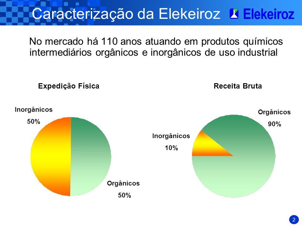 2 Caracterização da Elekeiroz No mercado há 110 anos atuando em produtos químicos intermediários orgânicos e inorgânicos de uso industrial Inorgânicos 50% Orgânicos 50% Expedição FísicaReceita Bruta Inorgânicos 10% Orgânicos 90%