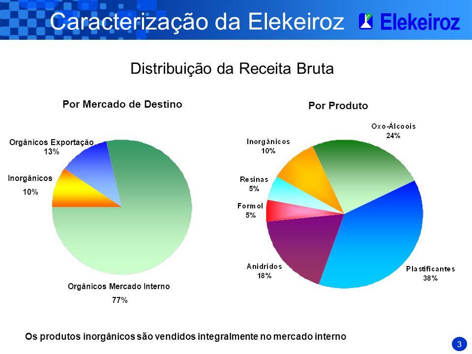 3 Caracterização da Elekeiroz Distribuição da Receita Bruta Orgânicos Exportação 13% Inorgânicos 10% Orgânicos Mercado Interno 77% Por Mercado de Destino Por Produto Os produtos inorgânicos são vendidos integralmente no mercado interno