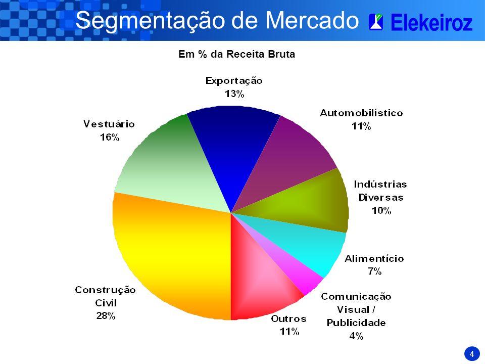3 Caracterização da Elekeiroz Distribuição da Receita Bruta Orgânicos Exportação 13% Inorgânicos 10% Orgânicos Mercado Interno 77% Por Mercado de Dest