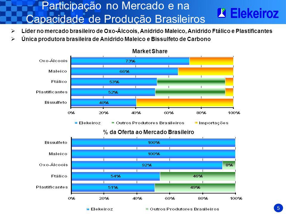 5 Participação no Mercado e na Capacidade de Produção Brasileiros Líder no mercado brasileiro de Oxo-Álcoois, Anidrido Maleico, Anidrido Ftálico e Plastificantes Única produtora brasileira de Anidrido Maleico e Bissulfeto de Carbono Market Share % da Oferta ao Mercado Brasileiro