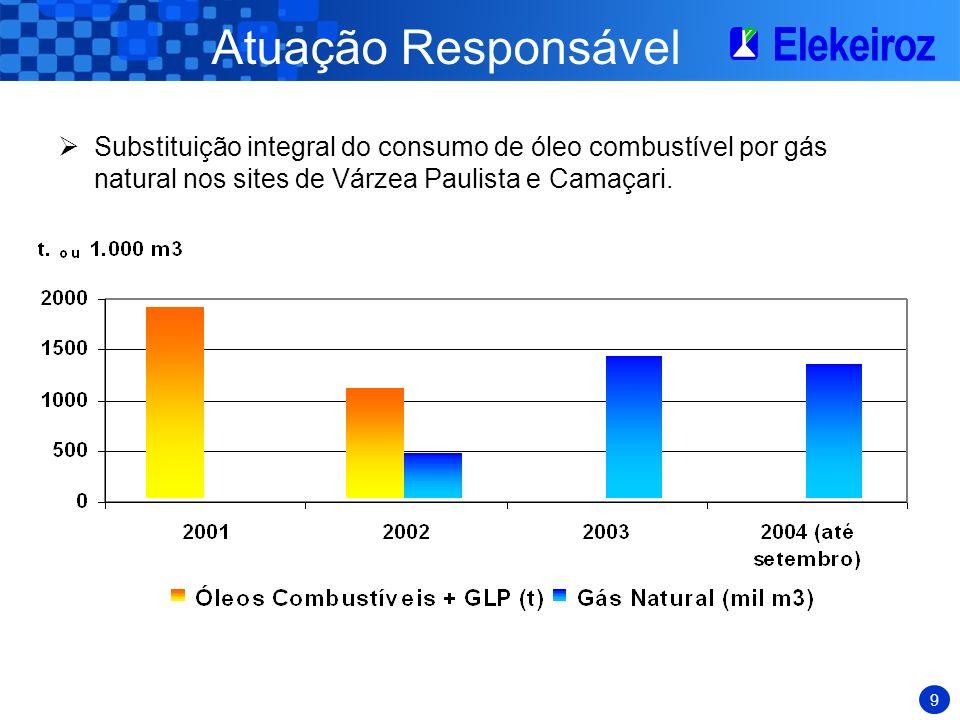9 Atuação Responsável Substituição integral do consumo de óleo combustível por gás natural nos sites de Várzea Paulista e Camaçari.