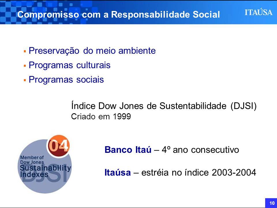 10 Compromisso com a Responsabilidade Social Preservação do meio ambiente Programas culturais Programas sociais Índice Dow Jones de Sustentabilidade (