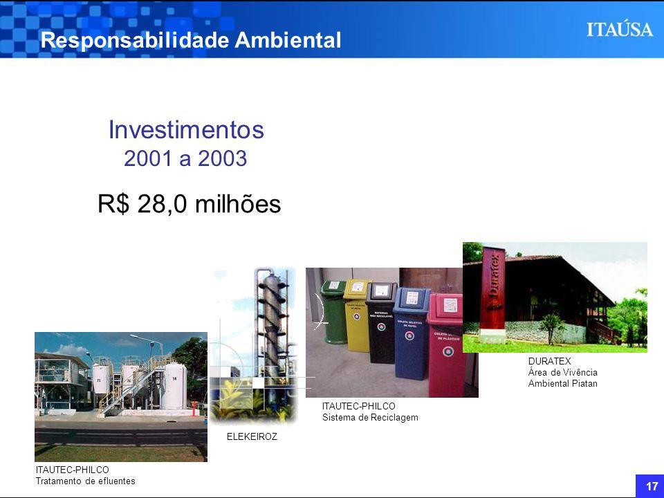 17 Investimentos 2001 a 2003 Responsabilidade Ambiental R$ 28,0 milhões ITAUTEC-PHILCO Tratamento de efluentes ELEKEIROZ ITAUTEC-PHILCO Sistema de Rec