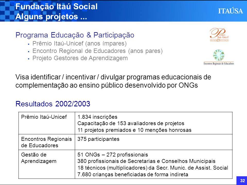 32 Fundação Itaú Social Alguns projetos... Programa Educação & Participação Prêmio Itaú-Unicef (anos ímpares) Encontro Regional de Educadores (anos pa