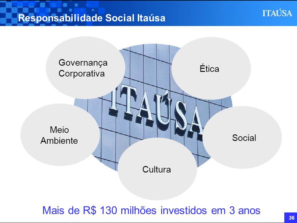 36 Responsabilidade Social Itaúsa Governança Corporativa Ética Meio Ambiente CulturaSocial Mais de R$ 130 milhões investidos em 3 anos