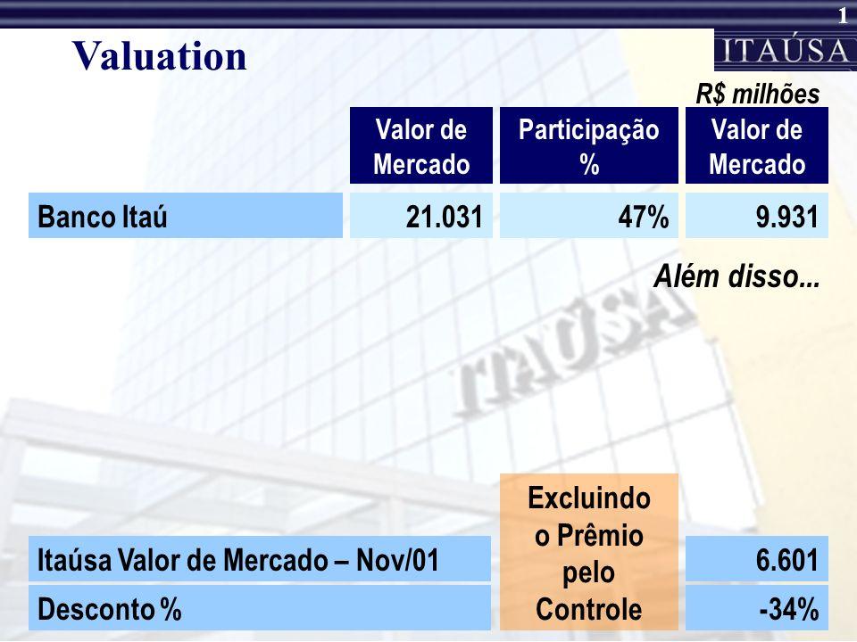 1 Valuation Valor de Mercado Participação % R$ milhões Banco Itaú21.03147%9.931 Valor de Mercado Itaúsa Valor de Mercado – Nov/016.601 Desconto %-34% Excluindo o Prêmio pelo Controle Além disso...