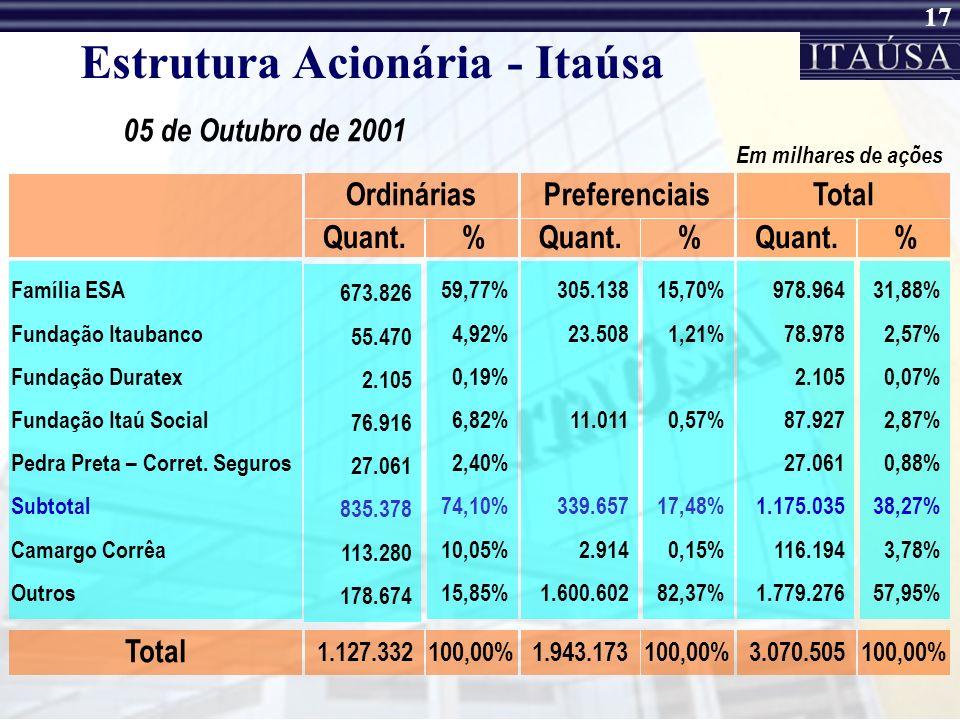 16 A Itaúsa A Itaúsa - Investimentos Itaú S.A. controla um dos maiores grupos privados brasileiros por volume de receitas. Uma das primeiras holdings