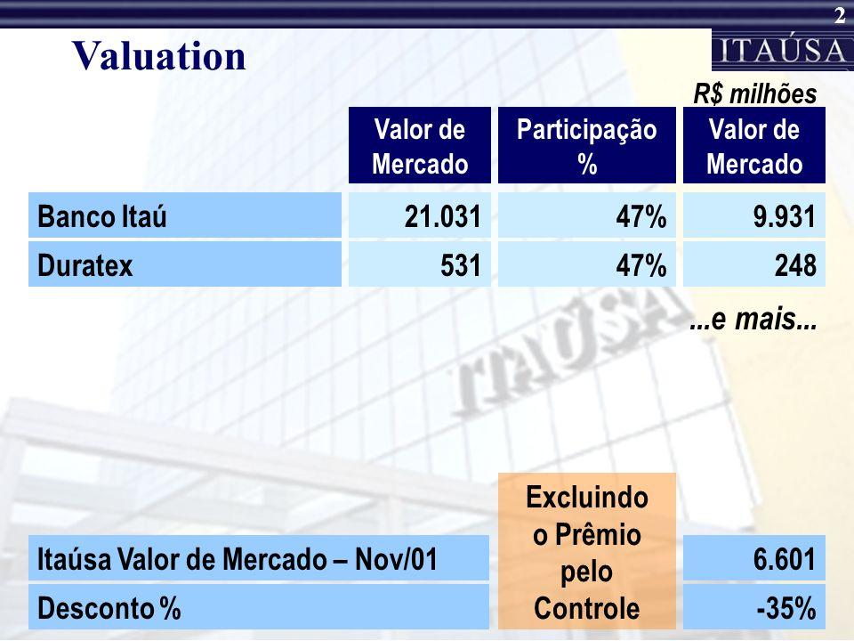 2 Valuation Valor de Mercado Participação % R$ milhões Banco Itaú21.03147%9.931 Duratex53147%248 Valor de Mercado Itaúsa Valor de Mercado – Nov/016.601 Desconto %-35% Excluindo o Prêmio pelo Controle...e mais...