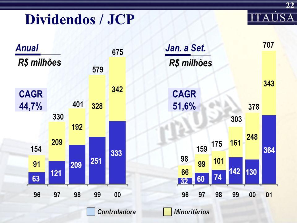 21 Retorno sobre o Patrimônio Líquido (em %) MinoritáriosControladora Conglomerado CAGR19,6% * Até setembro de 2001, anualizado