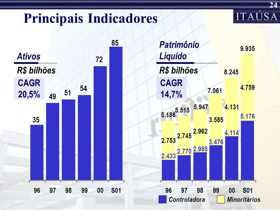 23 Fluxo de Dividendos / JCP R$ milhões Dividendos / JCP Recebidos Direta e Indiretamente do Itaú DividendosJCP (*) 199519961997199819992000 486414413
