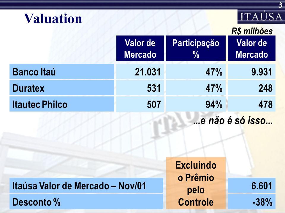 3 Valuation Valor de Mercado Participação % R$ milhões Banco Itaú21.03147%9.931 Duratex53147%248 Itautec Philco 507 94%478 Valor de Mercado Itaúsa Valor de Mercado – Nov/016.601 Desconto %-38% Excluindo o Prêmio pelo Controle...e não é só isso...