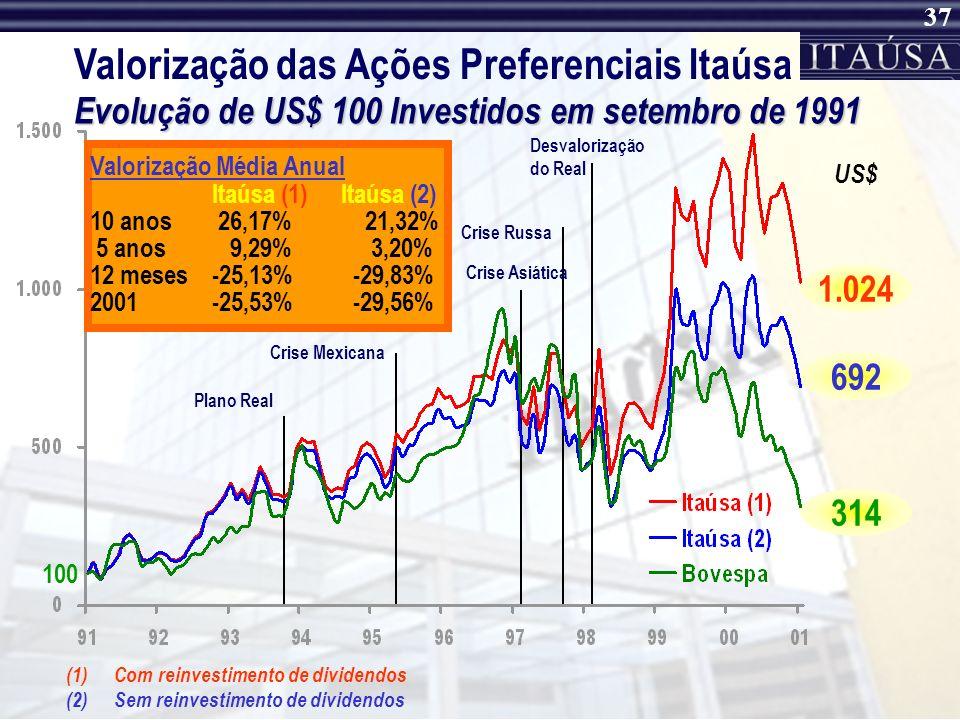 36 Comparativo Itaúsa vs. Itaú Volume Negociado Volume Itaúsa / Itaú (%) * Até setembro de 2001 VolumeSet/200120001999 Itaú1.2211.514702 Itaúsa5199724