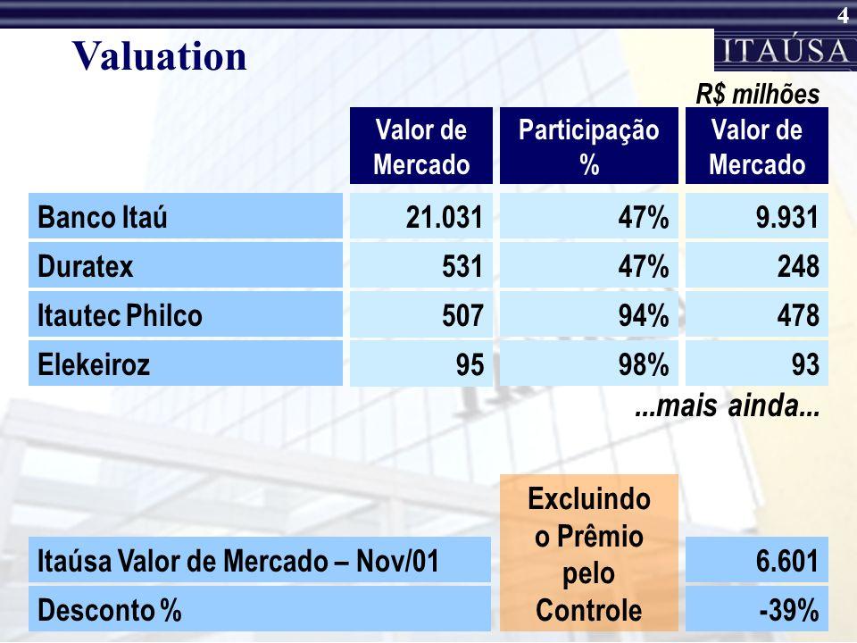4 Valuation Valor de Mercado Participação % R$ milhões Banco Itaú21.03147%9.931 Duratex53147%248 Itautec Philco 507 94%478 Elekeiroz 95 98%93 Valor de Mercado Itaúsa Valor de Mercado – Nov/016.601 Desconto %-39% Excluindo o Prêmio pelo Controle...mais ainda...
