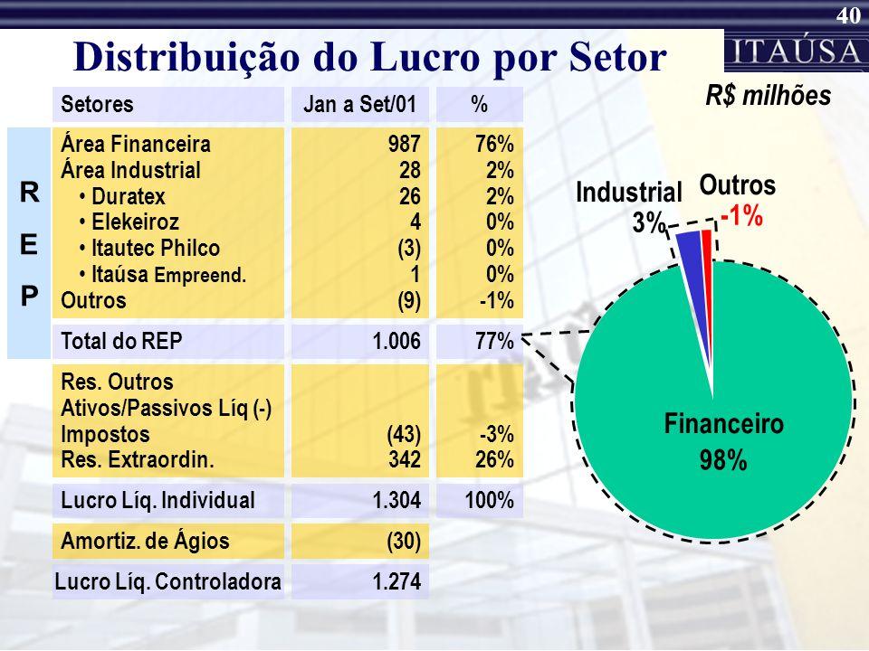 39 Principais Empresas Controladas Itaúsa Investimentos Itaú S.A. Itaucorp S.A. Elekeiroz S.A. Itaúsa Export S.A. Itaúsa Portugal SGPS S.A. IPI – Itaú