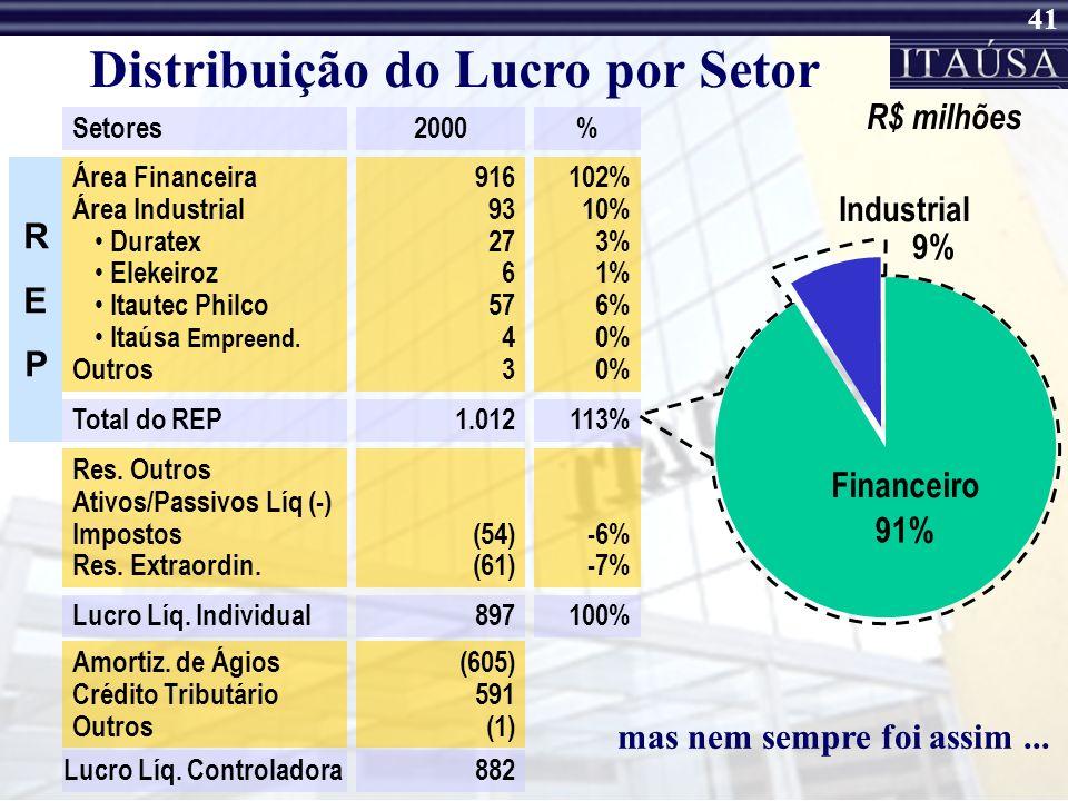 40 Distribuição do Lucro por Setor SetoresJan a Set/01 Área Financeira Área Industrial Duratex Elekeiroz Itautec Philco Itaúsa Empreend. Outros Total