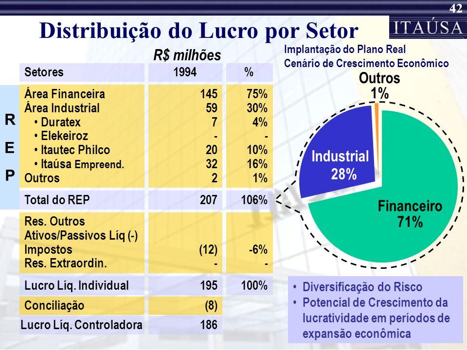 41 Distribuição do Lucro por Setor mas nem sempre foi assim... Setores2000 Área Financeira Área Industrial Duratex Elekeiroz Itautec Philco Itaúsa Emp
