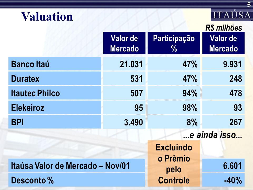 5 Valuation Valor de Mercado Participação % R$ milhões Banco Itaú21.03147%9.931 Duratex53147%248 Itautec Philco 507 94%478 BPI 3.490 8%267 Elekeiroz 95 98%93 Valor de Mercado Itaúsa Valor de Mercado – Nov/016.601 Desconto %-40% Excluindo o Prêmio pelo Controle...e ainda isso...