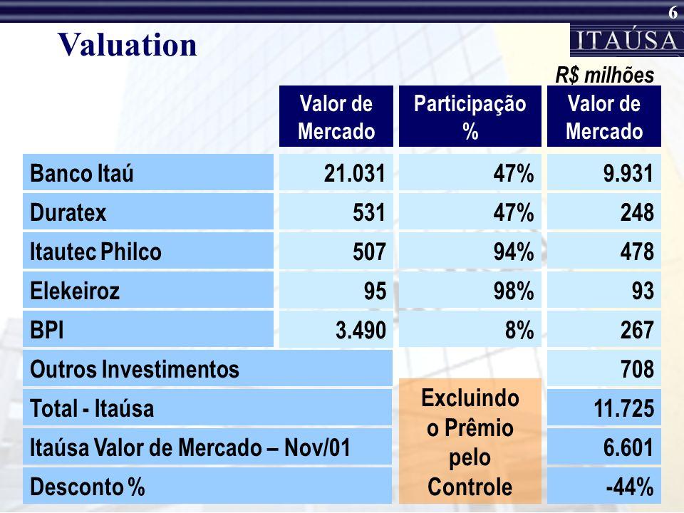 6 Valuation Valor de Mercado Participação % R$ milhões Banco Itaú21.03147%9.931 Duratex53147%248 Itautec Philco 507 94%478 BPI 3.490 8%267 Elekeiroz 95 98%93 Valor de Mercado Outros Investimentos708 Total - Itaúsa11.725 Itaúsa Valor de Mercado – Nov/016.601 Desconto %-44% Excluindo o Prêmio pelo Controle