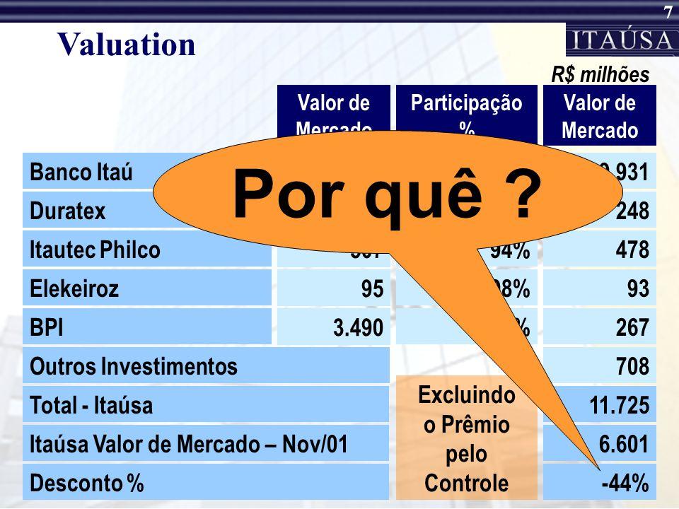 7 Valuation Valor de Mercado Participação % R$ milhões Banco Itaú21.03147%9.931 Duratex53147%248 Itautec Philco 507 94%478 BPI 3.490 8%267 Elekeiroz 95 98%93 Valor de Mercado Outros Investimentos708 Total - Itaúsa11.725 Itaúsa Valor de Mercado – Nov/016.601 Desconto %-44% Excluindo o Prêmio pelo Controle Por quê ?