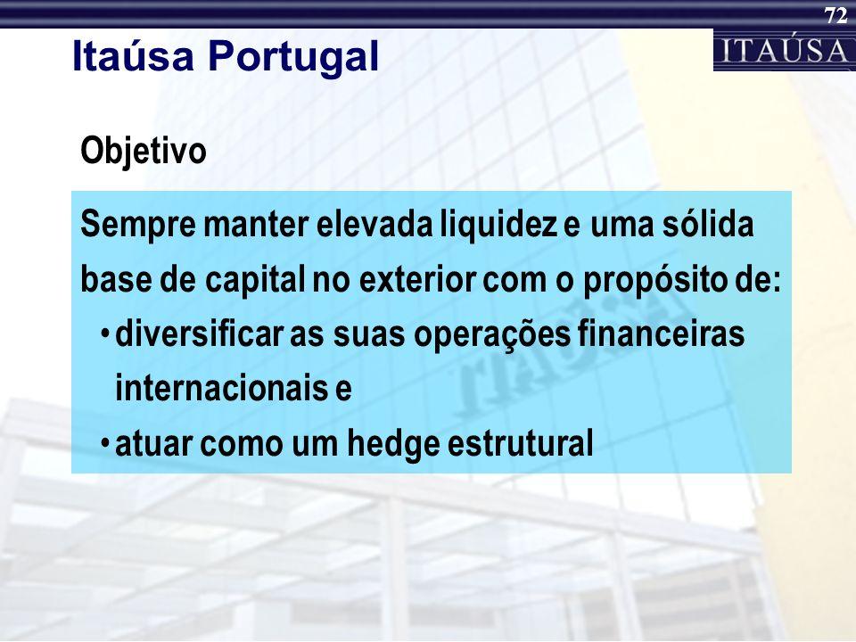 71 Itaúsa Portugal Investimentos Banco Itaú Europa Luxemburgo 51%100% 15% Ativos Lucro Líquido ROE(%) ROA(%) Eur 2 bilhões Eur 18 milhões 13,6% 2,0% S