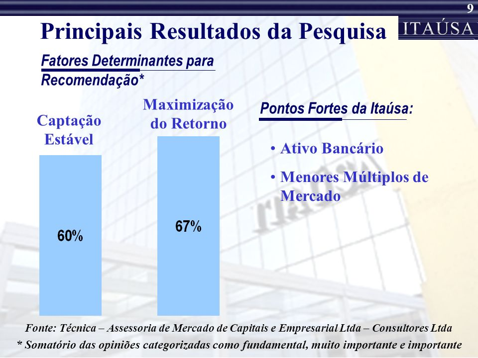 8 Itaúsa - Pesquisa Pesquisa inédita junto a Analistas do Mercado de Capitais; Realizada entre 1º e 14 de Novembro; Contratação de Consultoria Indepen