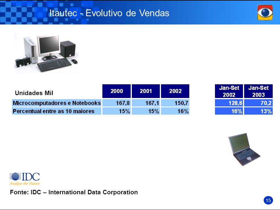 Itautec - Evolutivo de Vendas Fonte: IDC – International Data Corporation Unidades Mil 15